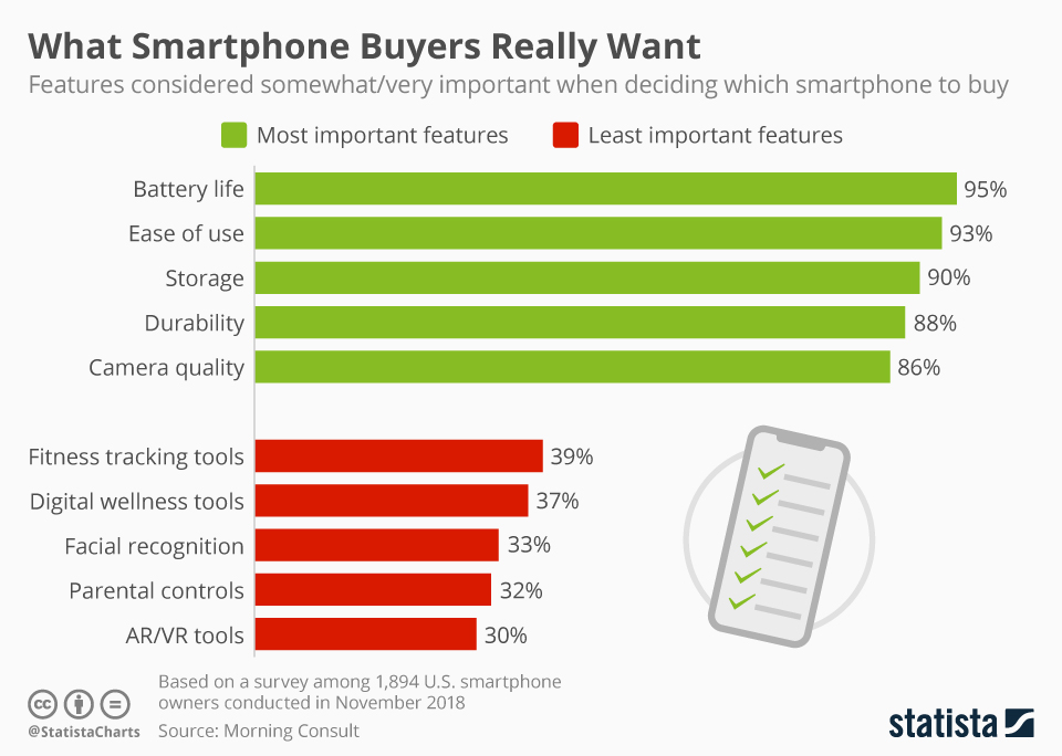 Which smartphone buyers really want